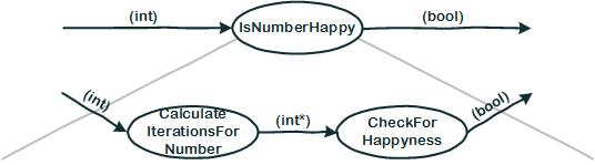 Flow Design für IsNumberHappy