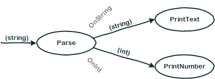 Flow Design Beispiel