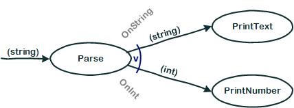 Flow Design Beispiel mit Or-Ergänzung