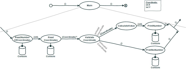 Flow Design für NSTEPS